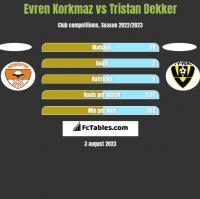 Evren Korkmaz vs Tristan Dekker h2h player stats