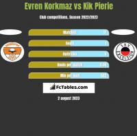 Evren Korkmaz vs Kik Pierie h2h player stats