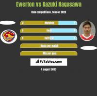 Ewerton vs Kazuki Nagasawa h2h player stats