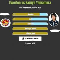 Ewerton vs Kazuya Yamamura h2h player stats