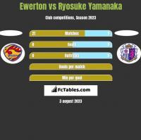 Ewerton vs Ryosuke Yamanaka h2h player stats