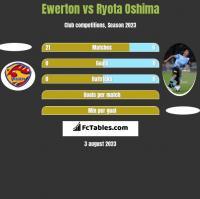 Ewerton vs Ryota Oshima h2h player stats