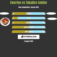 Ewerton vs Takahiro Sekine h2h player stats