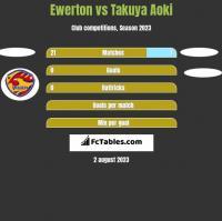 Ewerton vs Takuya Aoki h2h player stats