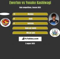 Ewerton vs Yosuke Kashiwagi h2h player stats
