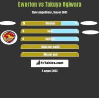Ewerton vs Takuya Ogiwara h2h player stats