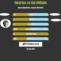 Ewerton vs Kai Shibato h2h player stats