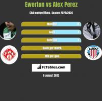 Ewerton vs Alex Perez h2h player stats