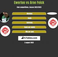 Ewerton vs Arne Feick h2h player stats