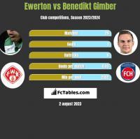 Ewerton vs Benedikt Gimber h2h player stats