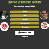Ewerton vs Benedikt Roecker h2h player stats