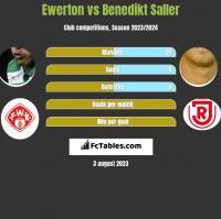Ewerton vs Benedikt Saller h2h player stats