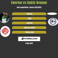 Ewerton vs Cedric Brunner h2h player stats
