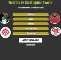 Ewerton vs Christopher Avevor h2h player stats