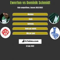 Ewerton vs Dominik Schmidt h2h player stats