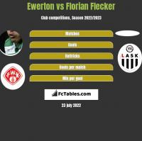 Ewerton vs Florian Flecker h2h player stats