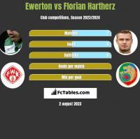 Ewerton vs Florian Hartherz h2h player stats
