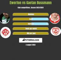 Ewerton vs Gaetan Bussmann h2h player stats