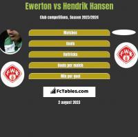 Ewerton vs Hendrik Hansen h2h player stats