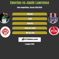 Ewerton vs Jamie Lawrence h2h player stats