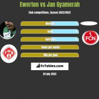 Ewerton vs Jan Gyamerah h2h player stats
