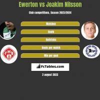 Ewerton vs Joakim Nilsson h2h player stats