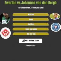 Ewerton vs Johannes van den Bergh h2h player stats