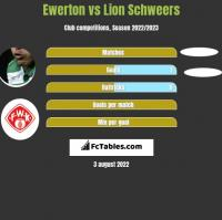 Ewerton vs Lion Schweers h2h player stats