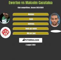 Ewerton vs Malcolm Cacutalua h2h player stats