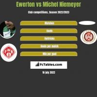 Ewerton vs Michel Niemeyer h2h player stats