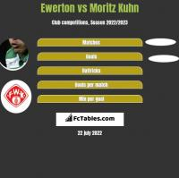 Ewerton vs Moritz Kuhn h2h player stats