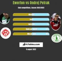 Ewerton vs Ondrej Petrak h2h player stats