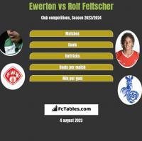 Ewerton vs Rolf Feltscher h2h player stats