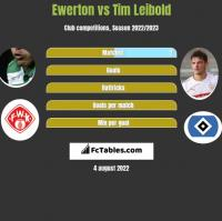 Ewerton vs Tim Leibold h2h player stats