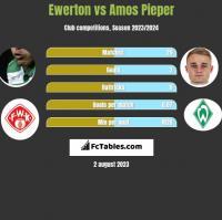 Ewerton vs Amos Pieper h2h player stats