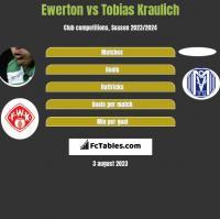 Ewerton vs Tobias Kraulich h2h player stats