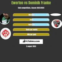 Ewerton vs Dominik Franke h2h player stats