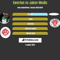 Ewerton vs Jakov Medic h2h player stats