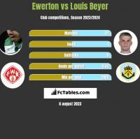 Ewerton vs Louis Beyer h2h player stats