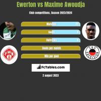 Ewerton vs Maxime Awoudja h2h player stats