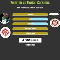 Ewerton vs Florian Carstens h2h player stats