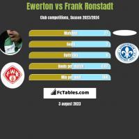 Ewerton vs Frank Ronstadt h2h player stats