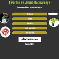 Ewerton vs Jakub Bednarczyk h2h player stats