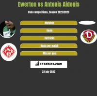 Ewerton vs Antonis Aidonis h2h player stats