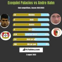 Exequiel Palacios vs Andre Hahn h2h player stats