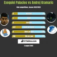 Exequiel Palacios vs Andrej Kramaric h2h player stats