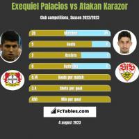 Exequiel Palacios vs Atakan Karazor h2h player stats