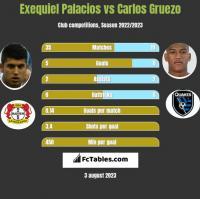 Exequiel Palacios vs Carlos Gruezo h2h player stats