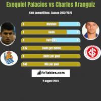 Exequiel Palacios vs Charles Aranguiz h2h player stats