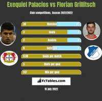Exequiel Palacios vs Florian Grillitsch h2h player stats
